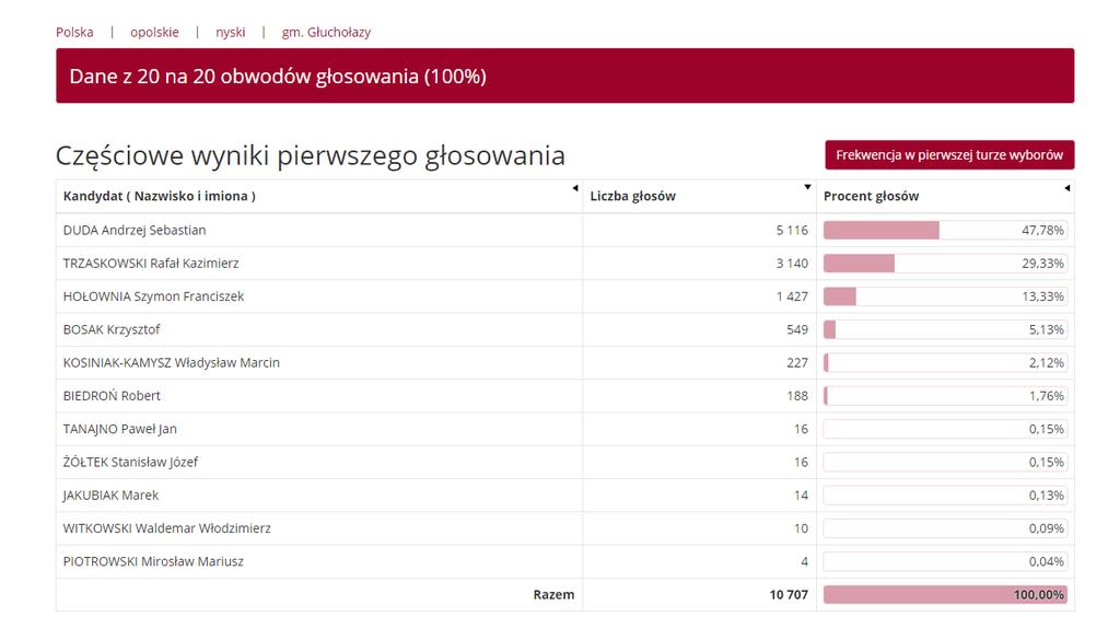 Dane z 20 na 20 obwodów głosowania.png